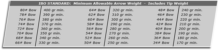 ibo minimum arrow weight chart