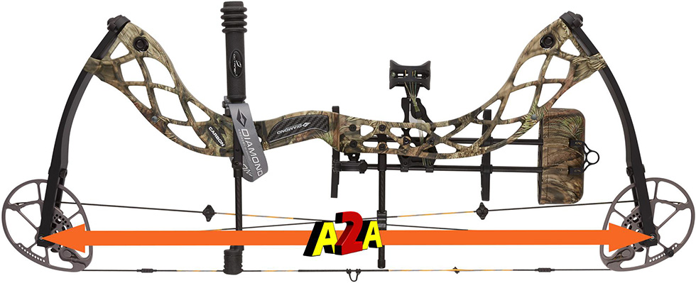 compound bow axle to axle length illustration