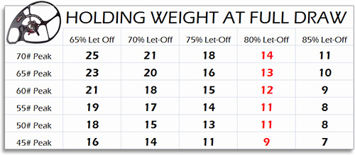 compound bow let-off holding weight chart highlight